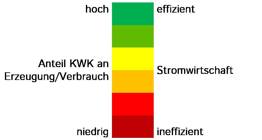 Aussage: Je Höher Der Prozentwert Des Indikators, Desto Höher Ist Der  Primärenergienutzungsgrad Der Stromwirtschaft. Berechnung ...