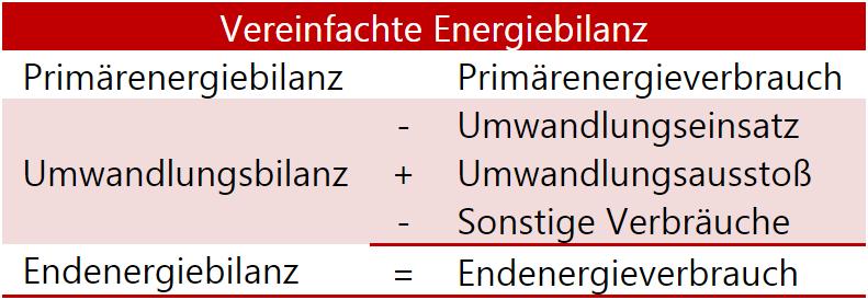 Lovely ... Sich Der LAK Energiebilanzen Nach Internationalen Und Europäischen  Vorgaben Und Stimmt Seine Vorgehensweise Mit Der Zur Berechnung Der  Bundesbilanz Ab.